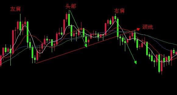 颈线是什么?颈线在股票技术分析中的作用