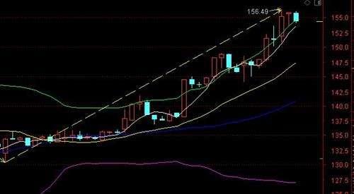 形成股市冲天炮k线图条件是什么?