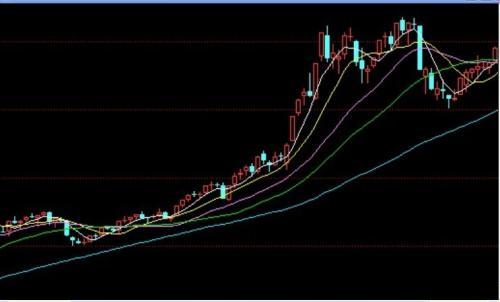 6月30日美股三大指数最近消息:道指涨近600点 纳指涨超100点